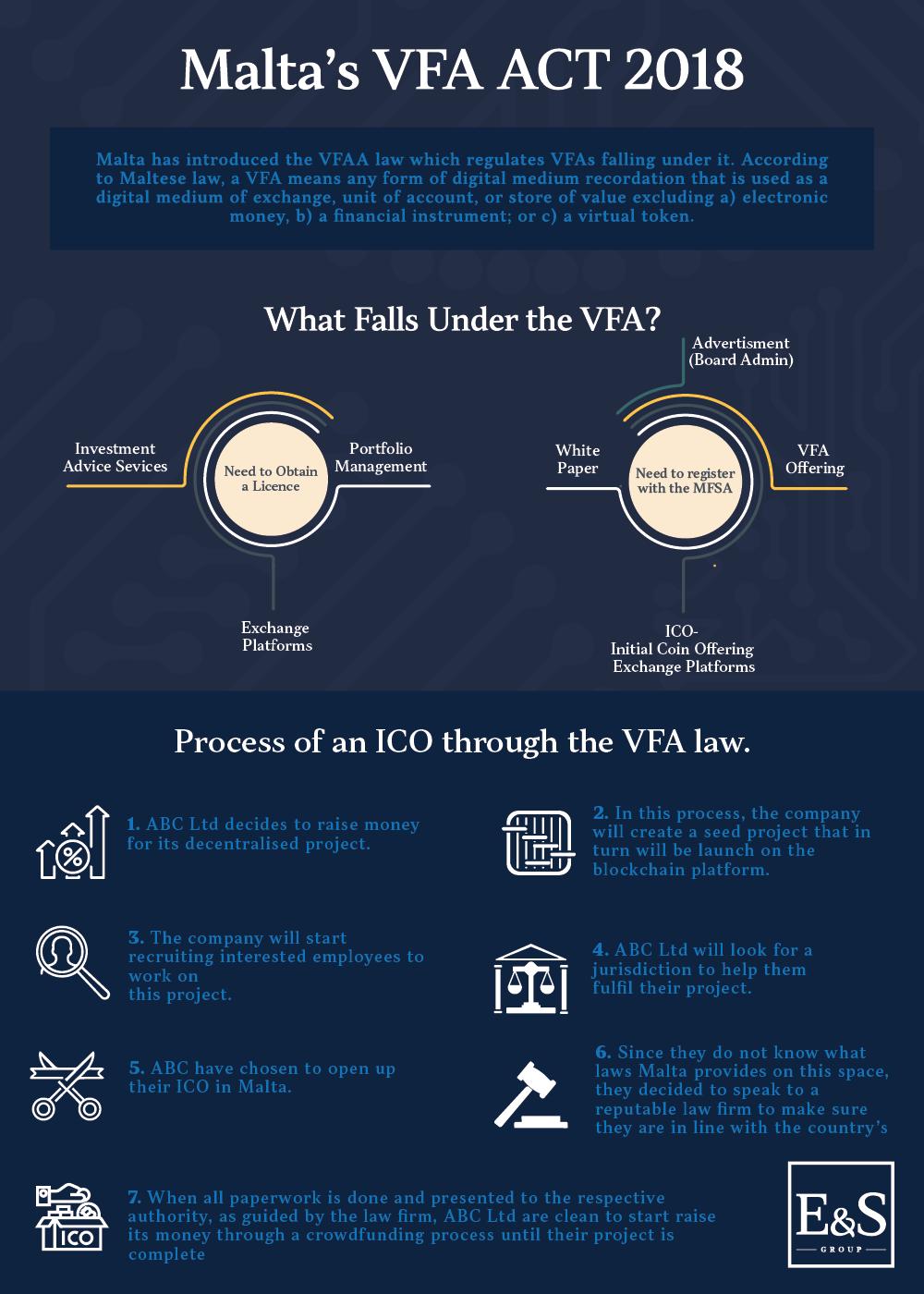 infographic maltas VFA ACT 2018 dark blue dark blue